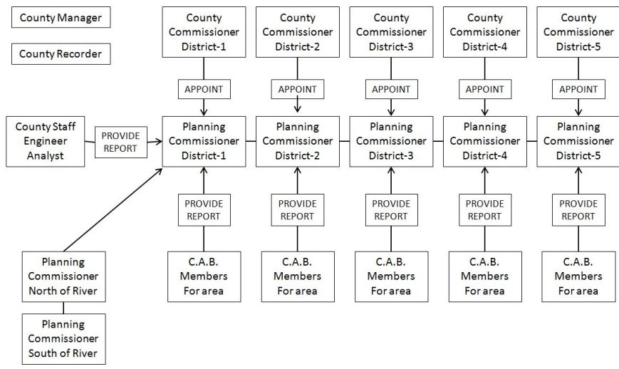 County-Govt_Diagram